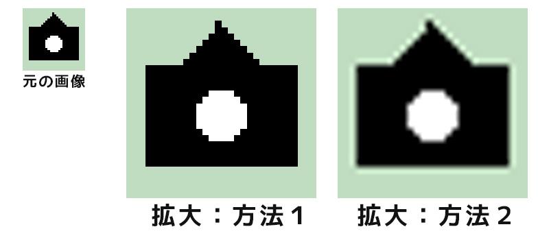 プリントサイズと画素数の関係